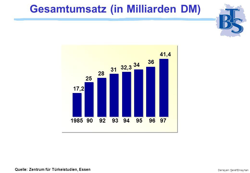 Gesamtumsatz (in Milliarden DM)