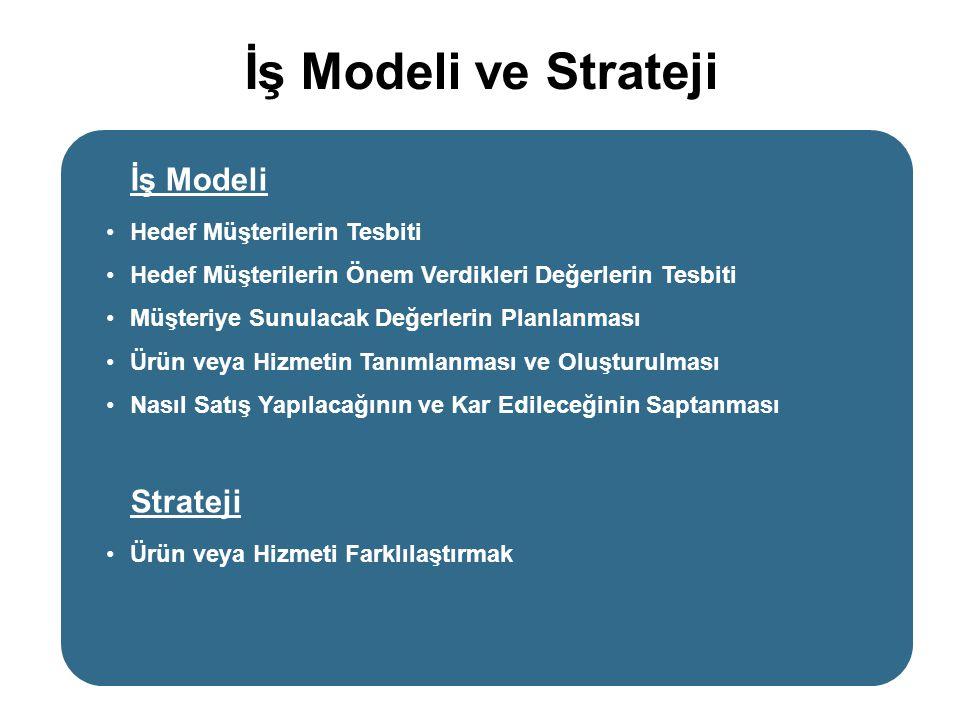 İş Modeli ve Strateji İş Modeli Strateji Hedef Müşterilerin Tesbiti