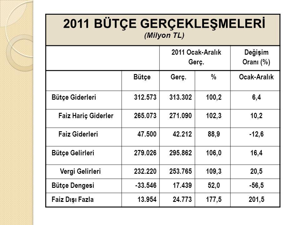 2011 BÜTÇE GERÇEKLEŞMELERİ (Milyon TL)