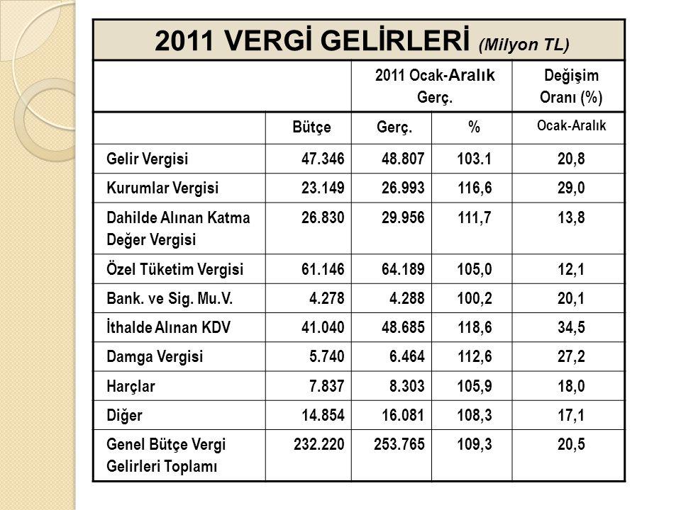 2011 VERGİ GELİRLERİ (Milyon TL)