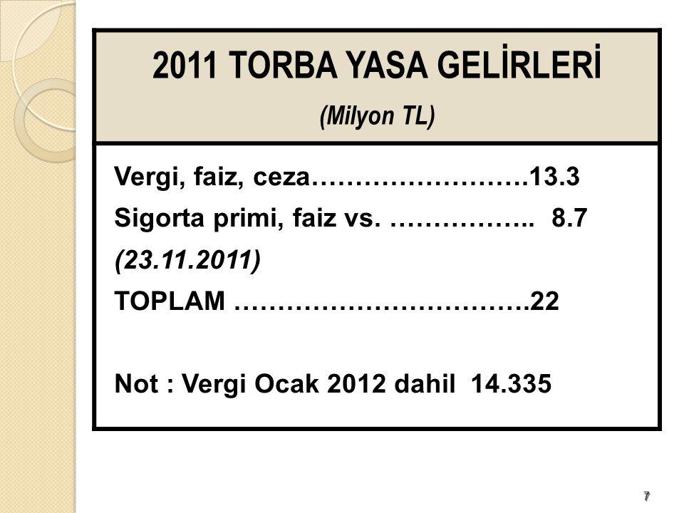 2011 TORBA YASA GELİRLERİ (Milyon TL) Vergi, faiz, ceza…………………….13.3