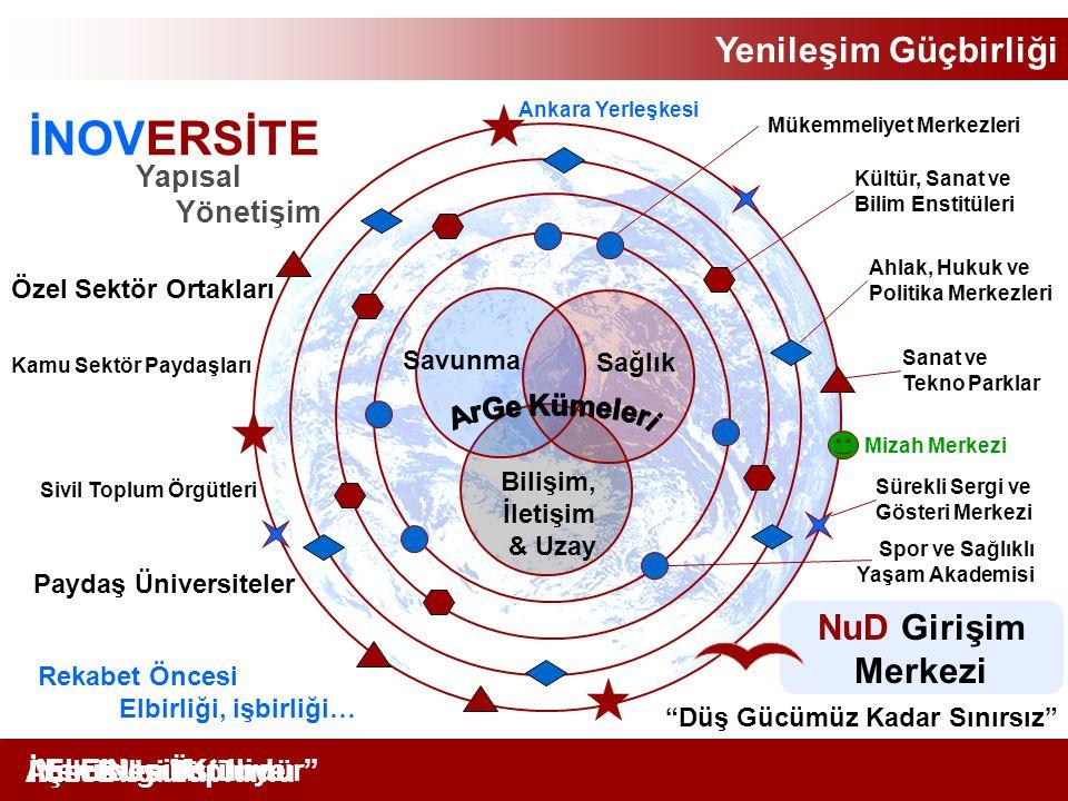 İNOVERSİTE Yenileşim Güçbirliği NuD Girişim Merkezi ArGe Kümeleri