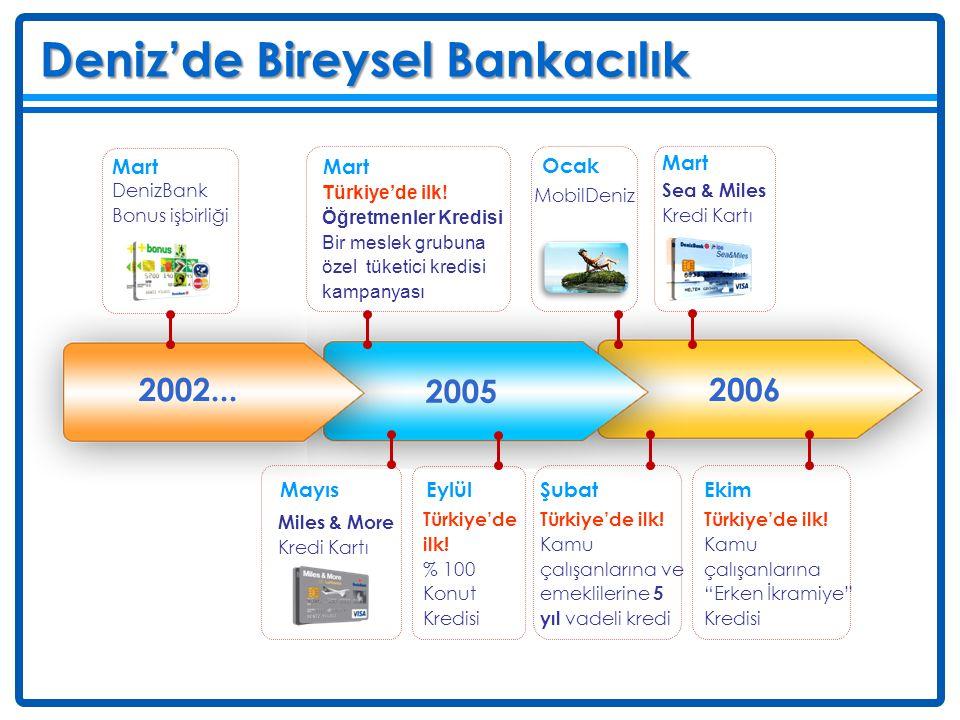 Deniz Deniz'de Bireysel Bankacılık 2002... 2005 2006 Mart Mart Ocak