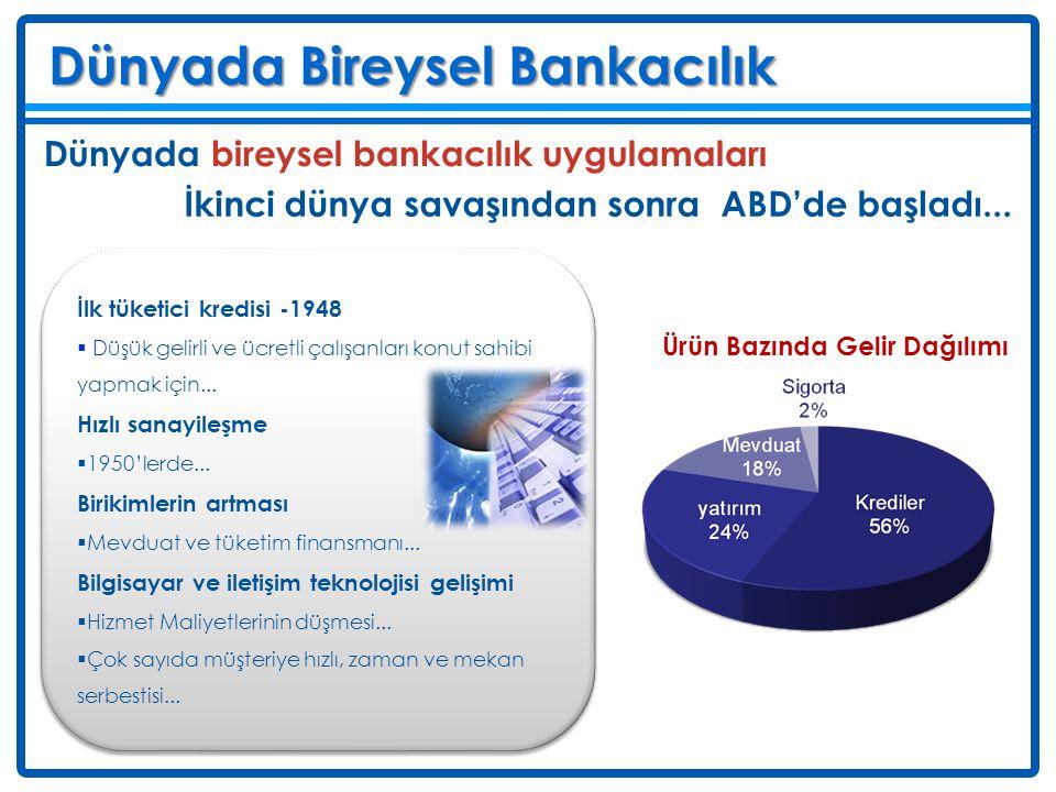 Deniz Dünyada Bireysel Bankacılık