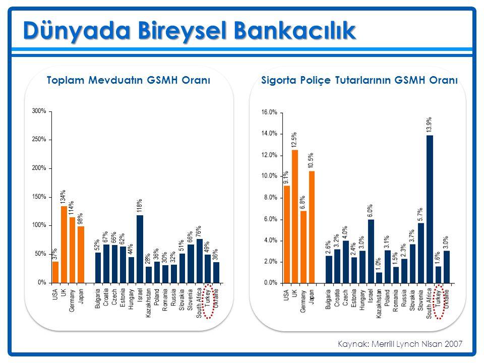 Deniz Dünyada Bireysel Bankacılık Toplam Mevduatın GSMH Oranı