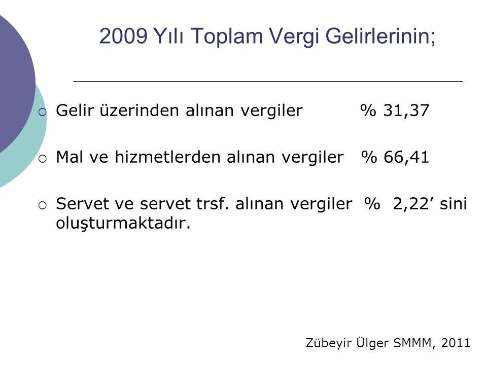 2009 Yılı Toplam Vergi Gelirlerinin;