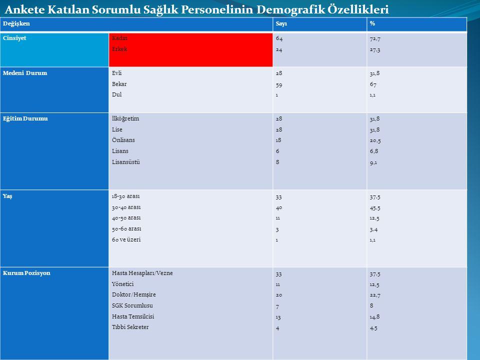 Ankete Katılan Sorumlu Sağlık Personelinin Demografik Özellikleri