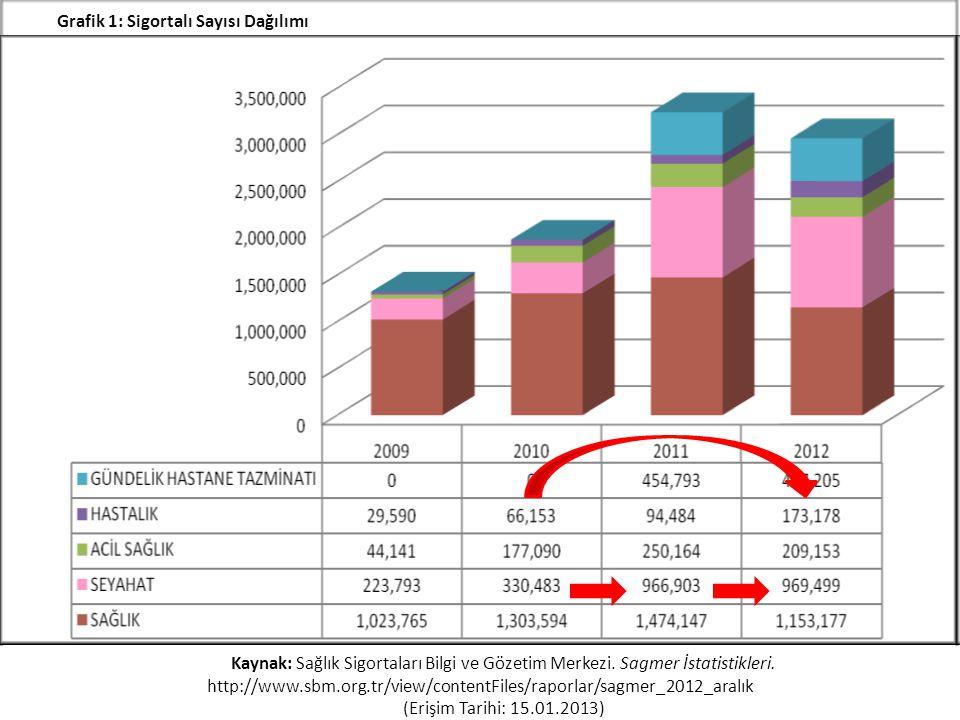 Grafik 1: Sigortalı Sayısı Dağılımı