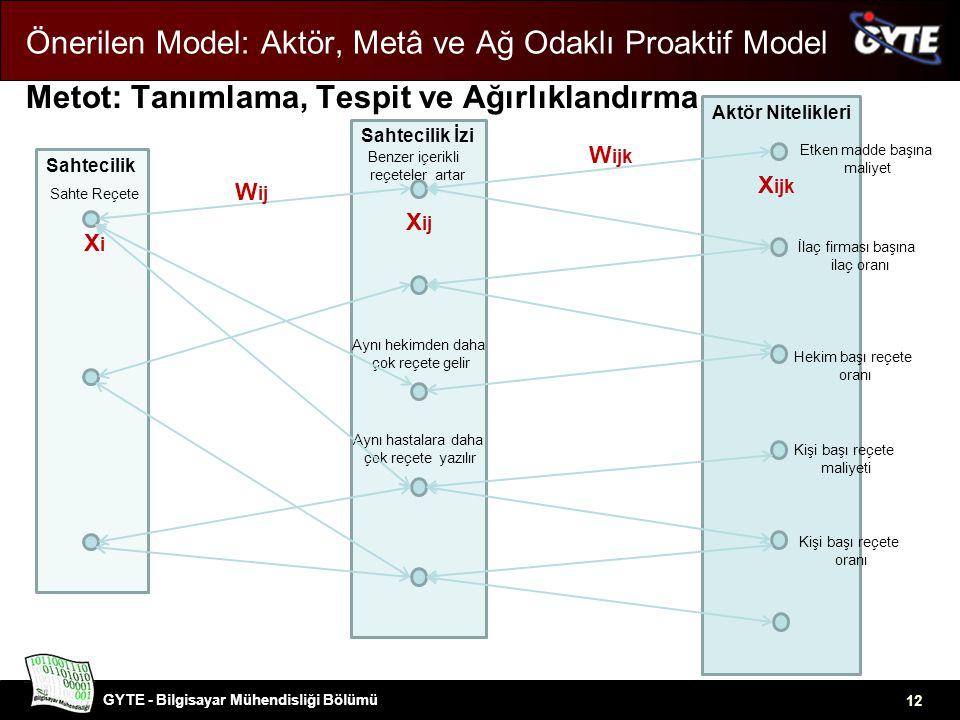 Önerilen Model: Aktör, Metâ ve Ağ Odaklı Proaktif Model