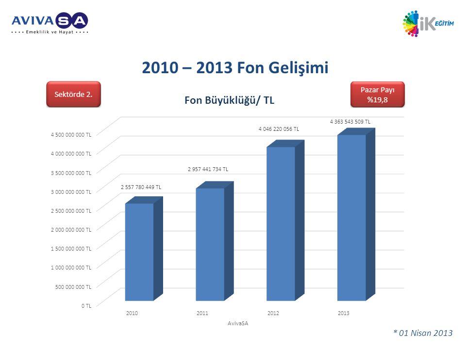 2010 – 2013 Fon Gelişimi Toplam sözleşme ve sertifika sayısı: 3.673.364. • Toplam katılımcı sayısı: 3.267.267.