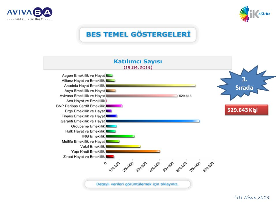 3. Sırada 529.643 Kişi %118 katılımcı artışı ! * 01 Nisan 2013