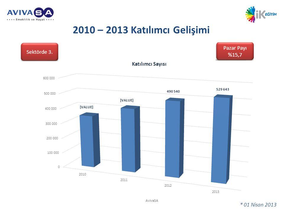 2010 – 2013 Katılımcı Gelişimi Toplam sözleşme ve sertifika sayısı: 3.673.364. • Toplam katılımcı sayısı: 3.267.267.