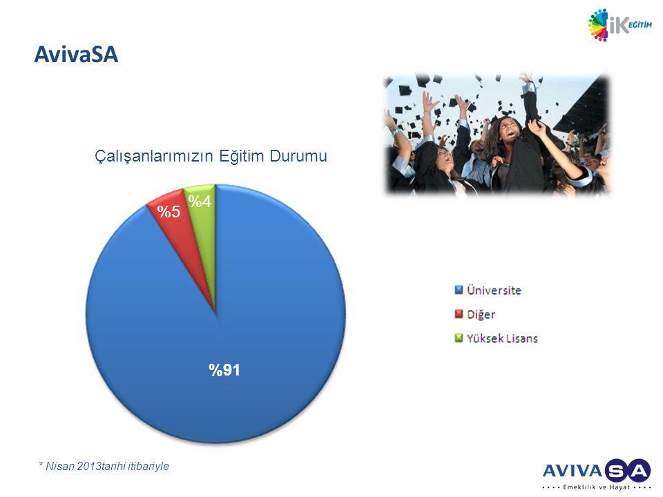 AvivaSA Çalışanlarımızın Eğitim Durumu %4 %5 %91
