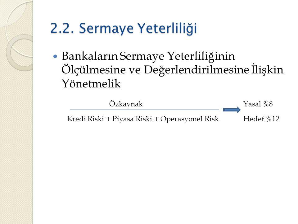 2.2. Sermaye Yeterliliği Bankaların Sermaye Yeterliliğinin Ölçülmesine ve Değerlendirilmesine İlişkin Yönetmelik.