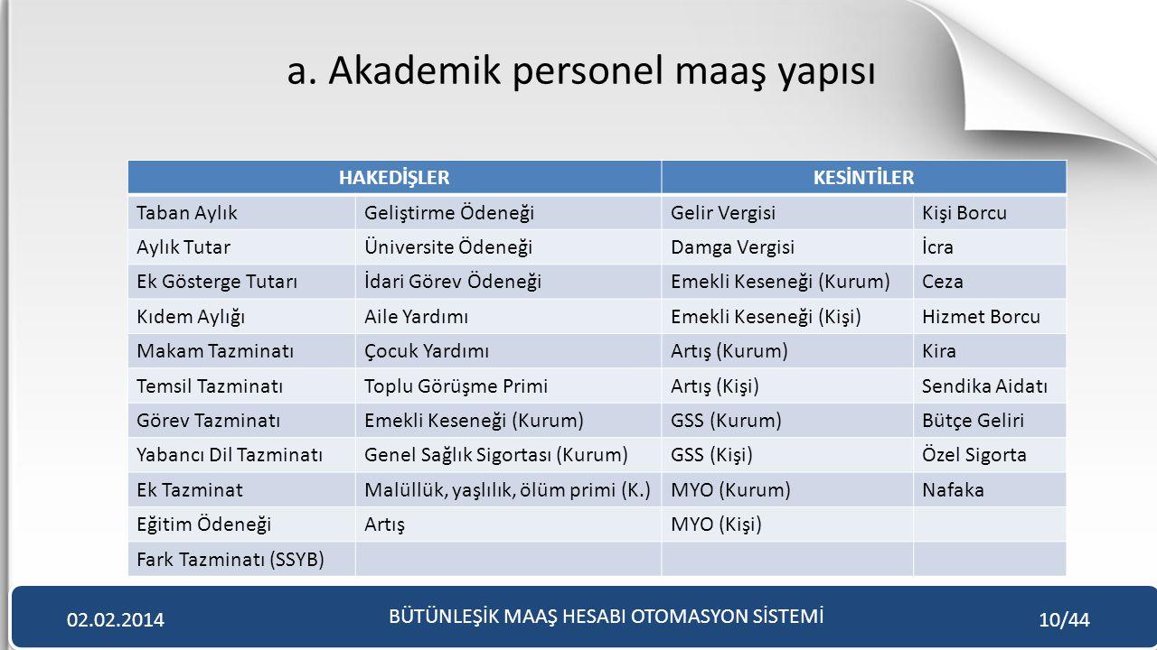a. Akademik personel maaş yapısı