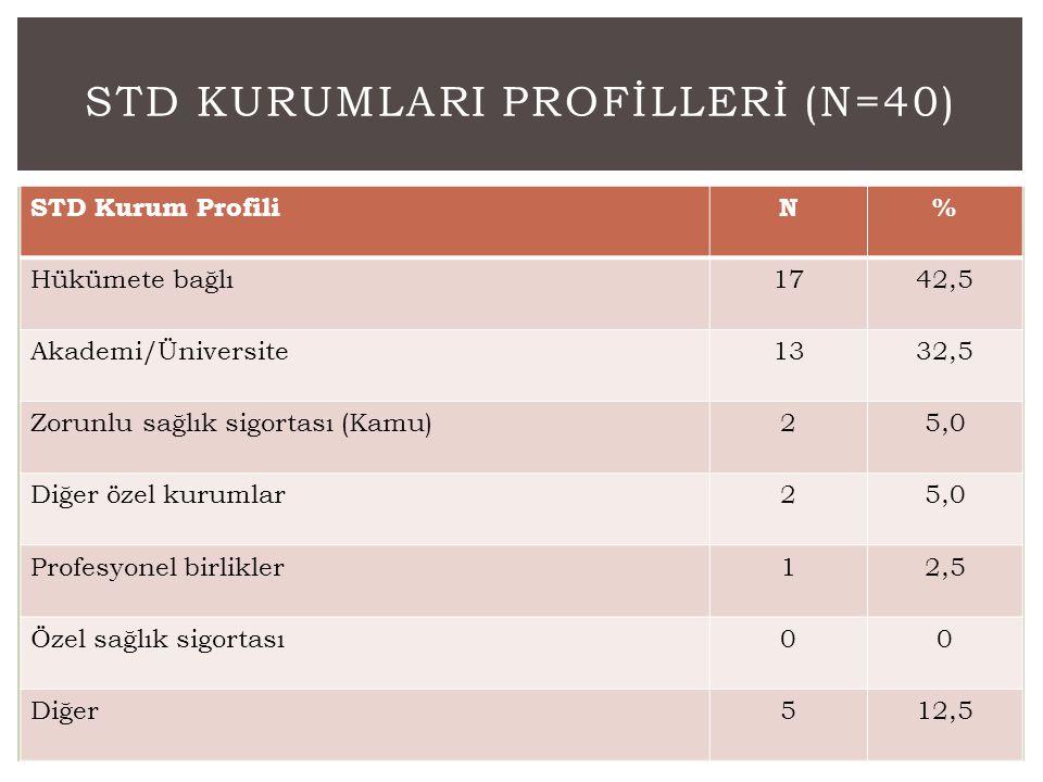 STD KurumlarI Profİllerİ (N=40)