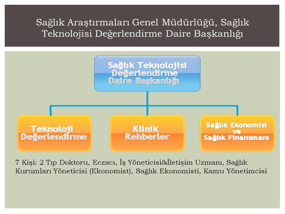 Sağlık Araştırmaları Genel Müdürlüğü, Sağlık Teknolojisi Değerlendirme Daire Başkanlığı