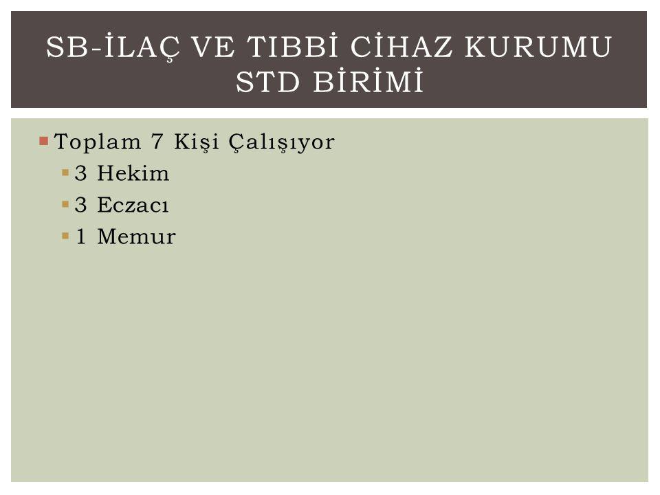 SB-İlaç ve TIbbİ Cİhaz kurumu std Bİrİmİ