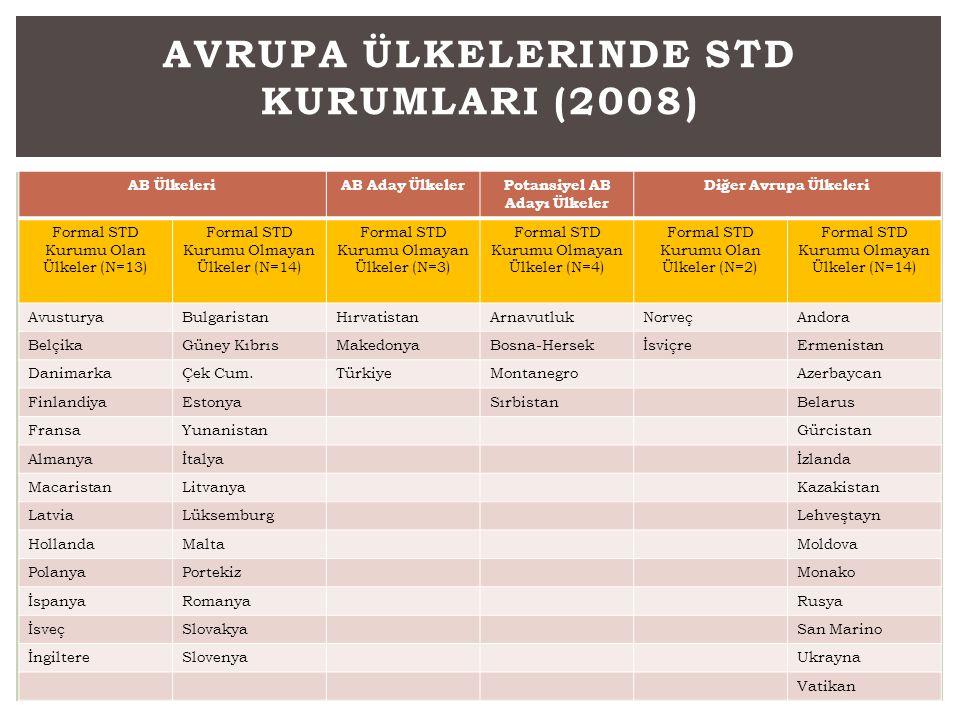 Avrupa Ülkelerinde STD KurumlarI (2008)