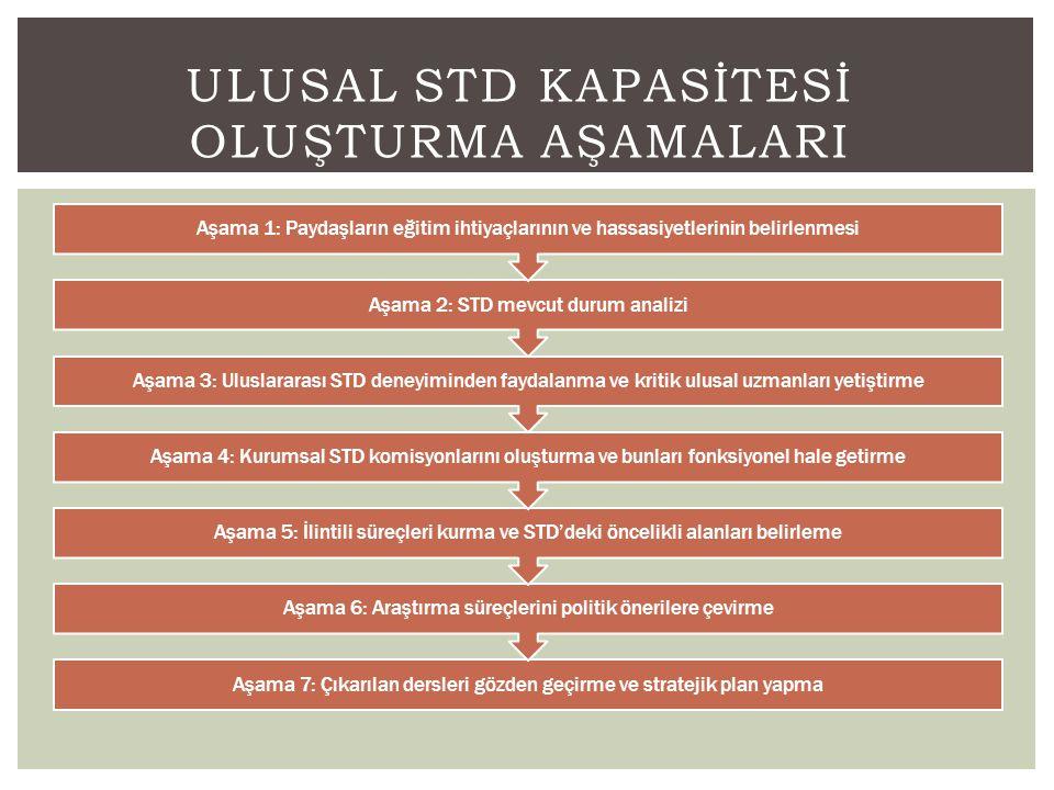 Ulusal STD Kapasİtesİ Oluşturma AŞAMALARI