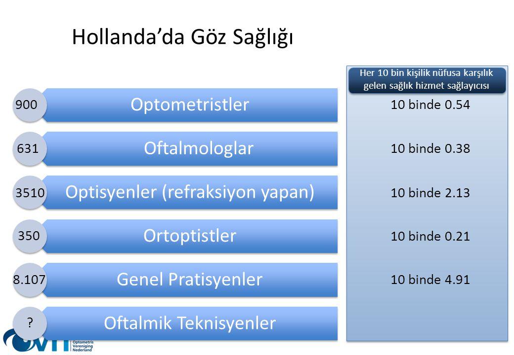 Hollanda'da Göz Sağlığı