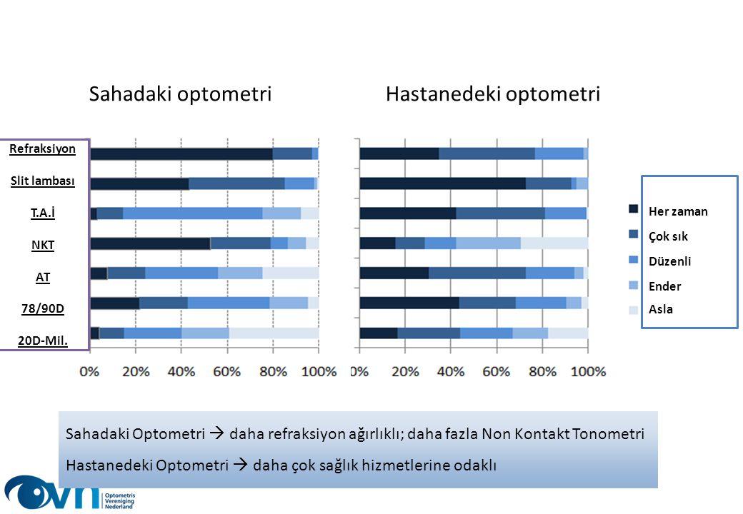 Hastanedeki optometri