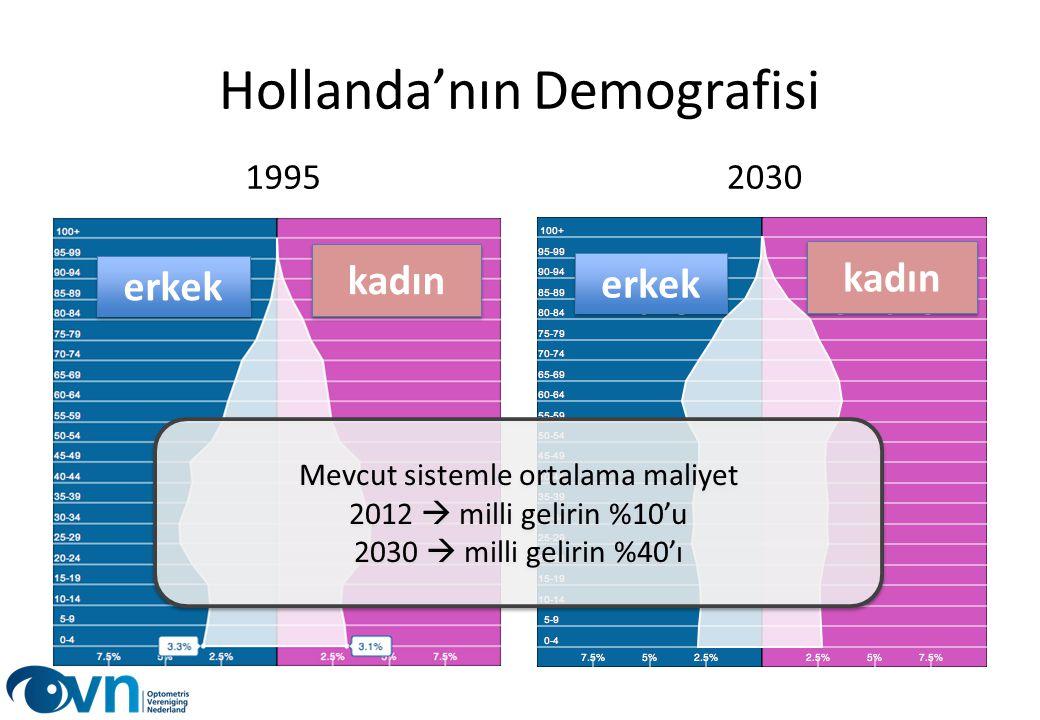 Hollanda'nın Demografisi