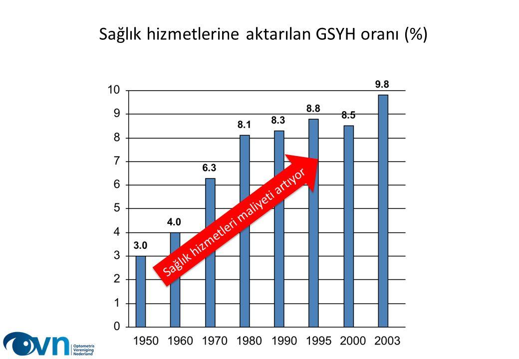 Sağlık hizmetlerine aktarılan GSYH oranı (%)