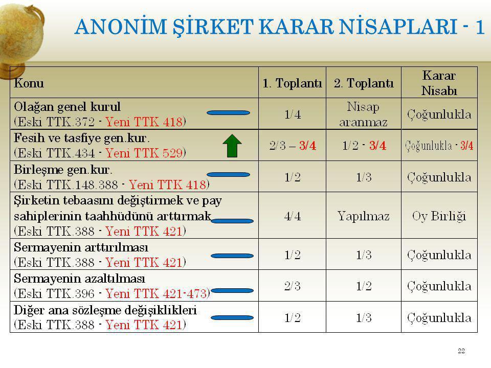ANONİM ŞİRKET KARAR NİSAPLARI - 1