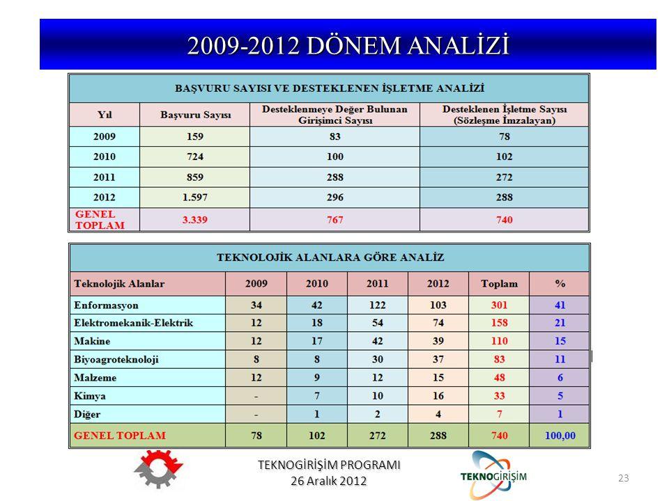 2009-2012 DÖNEM ANALİZİ 23
