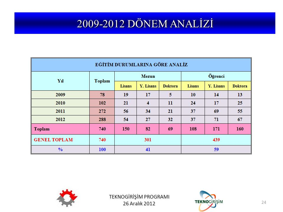 2009-2012 DÖNEM ANALİZİ 24 5746 SAYILI KANUN VE 26953 SAYILI