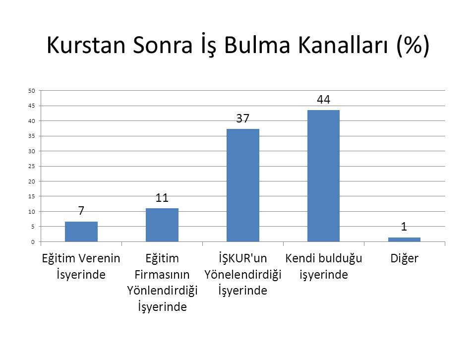 Kurstan Sonra İş Bulma Kanalları (%)