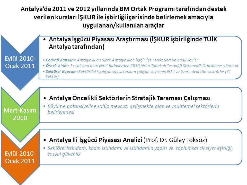 Antalya Öncelikli Sektörlerin Stratejik Taraması Çalışması