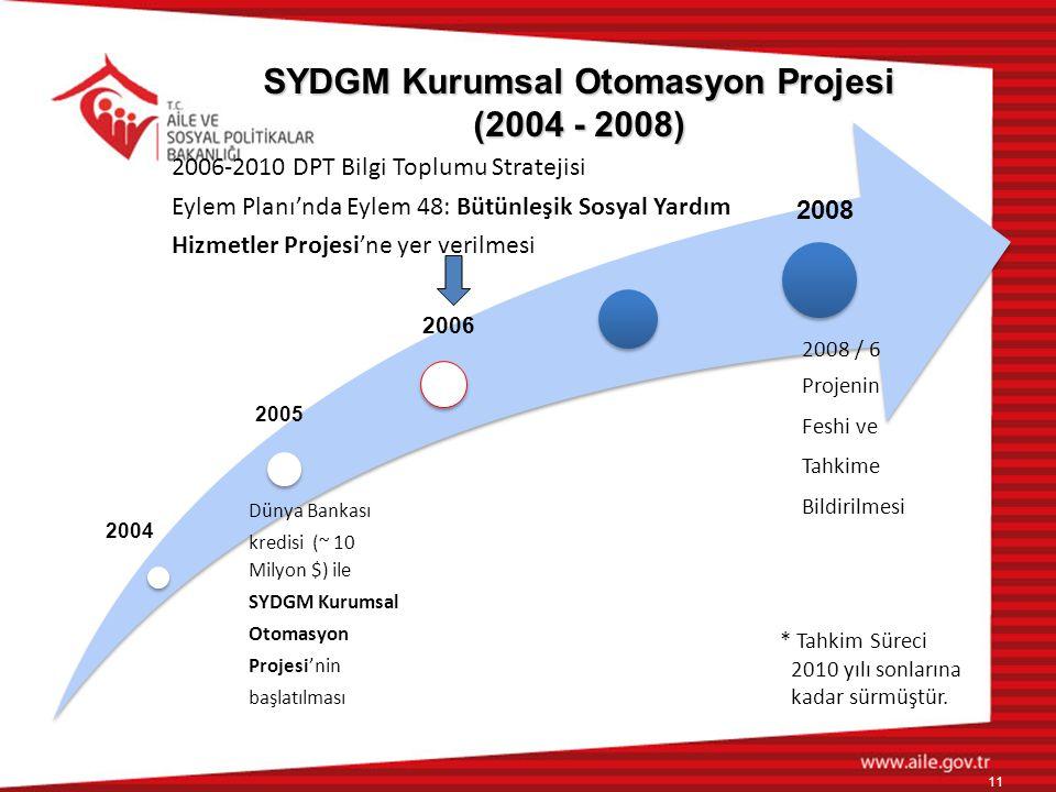 SYDGM Kurumsal Otomasyon Projesi (2004 - 2008)