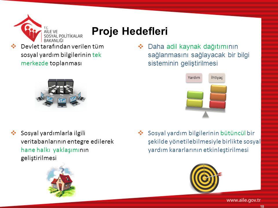 Proje Hedefleri Devlet tarafından verilen tüm sosyal yardım bilgilerinin tek merkezde toplanması.