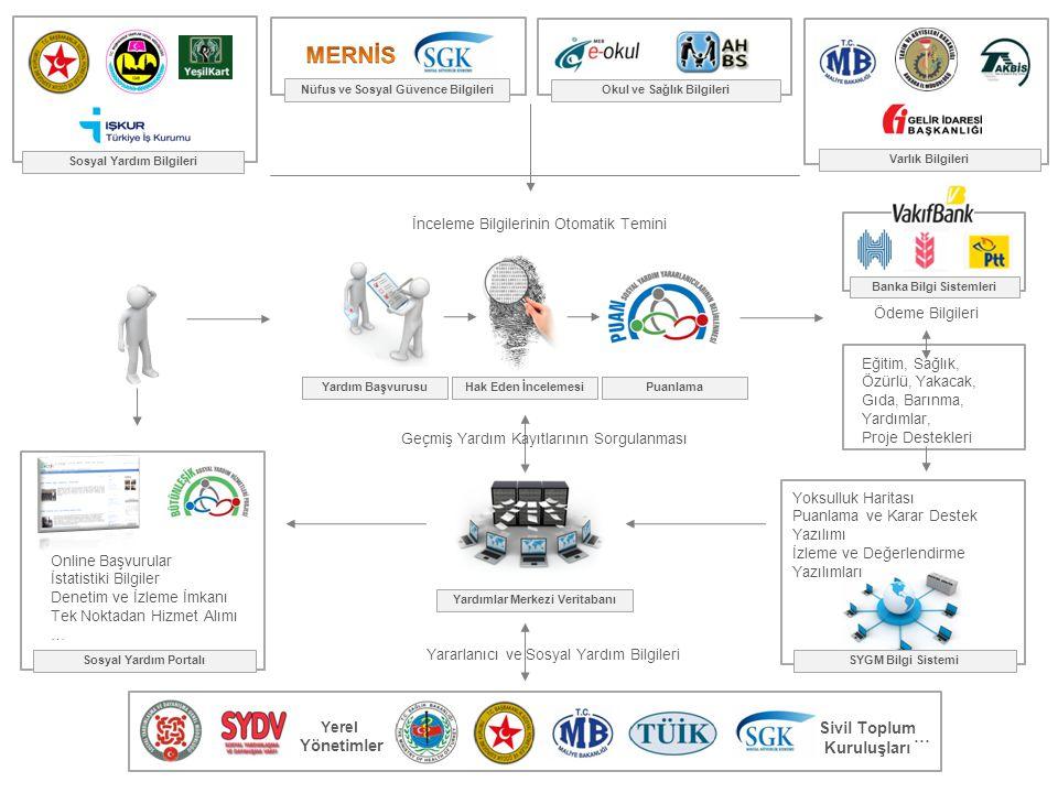Nüfus ve Sosyal Güvence Bilgileri Okul ve Sağlık Bilgileri