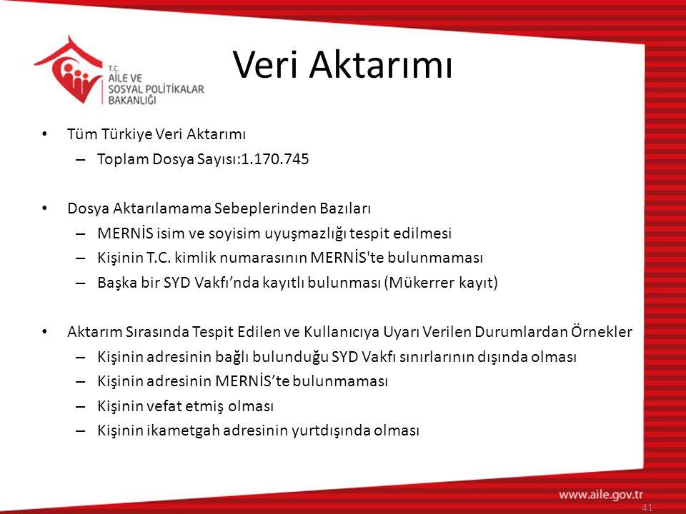 Veri Aktarımı Tüm Türkiye Veri Aktarımı Toplam Dosya Sayısı:1.170.745