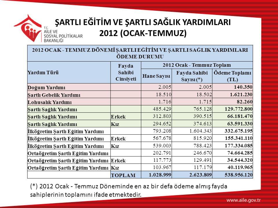ŞARTLI EĞİTİM VE ŞARTLI SAĞLIK YARDIMLARI 2012 (OCAK-TEMMUZ)