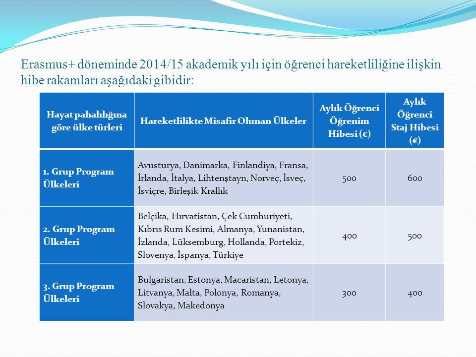 Erasmus+ döneminde 2014/15 akademik yılı için öğrenci hareketliliğine ilişkin hibe rakamları aşağıdaki gibidir:
