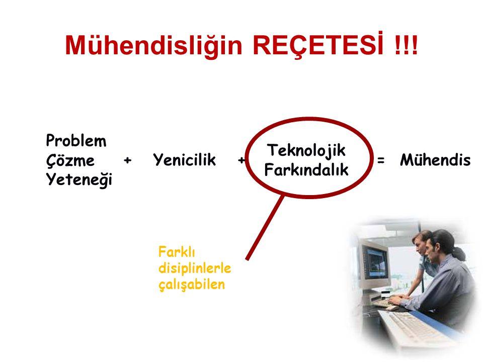 Mühendisliğin REÇETESİ !!! Teknolojik Farkındalık