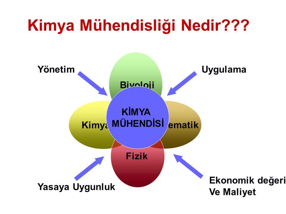 Kimya Mühendisliği Nedir