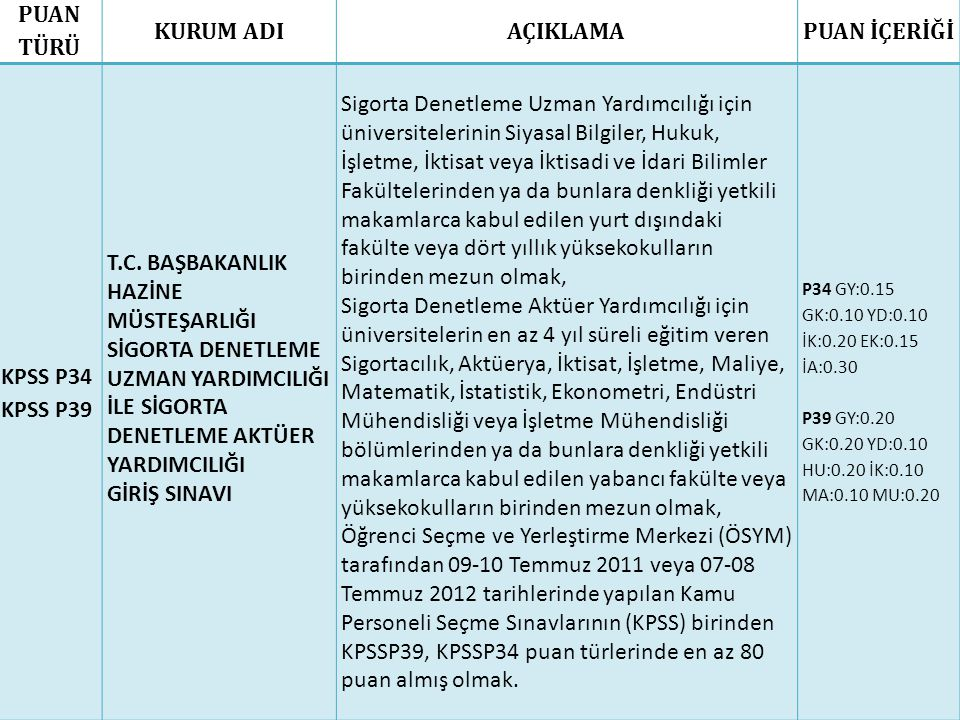PUAN TÜRÜ KURUM ADI AÇIKLAMA PUAN İÇERİĞİ KPSS P34 KPSS P39
