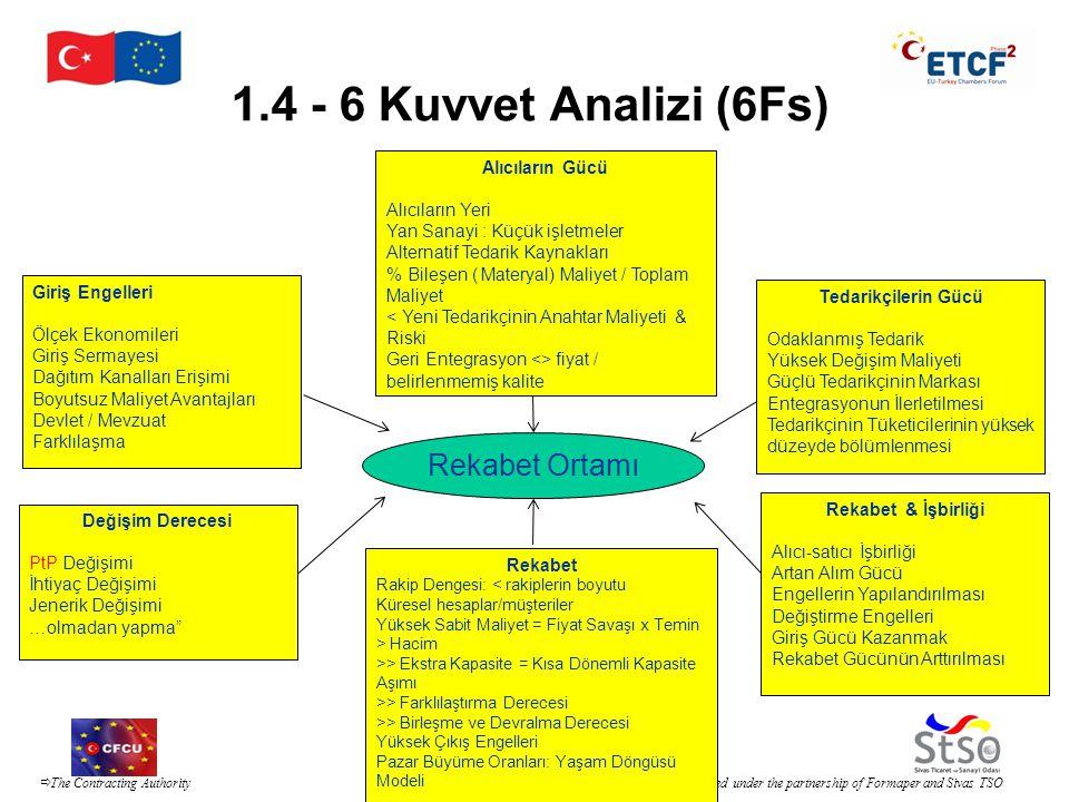 1.4 - 6 Kuvvet Analizi (6Fs) Rekabet Ortamı Alıcıların Gücü