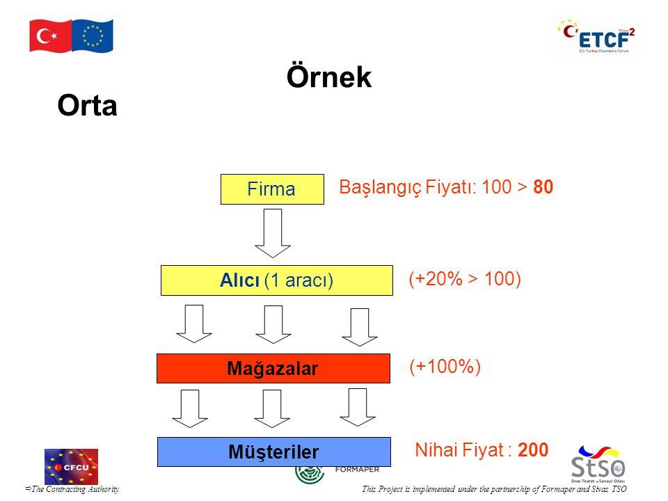Örnek Orta Firma Başlangıç Fiyatı: 100 > 80 Alıcı (1 aracı)