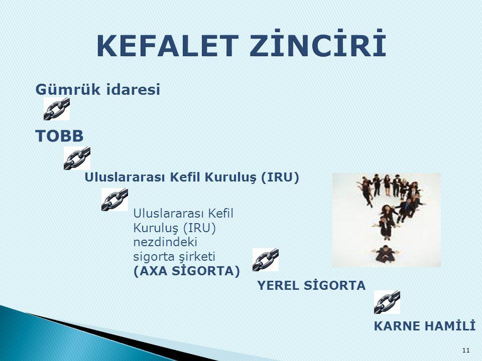KEFALET ZİNCİRİ TOBB Gümrük idaresi Uluslararası Kefil Kuruluş (IRU)