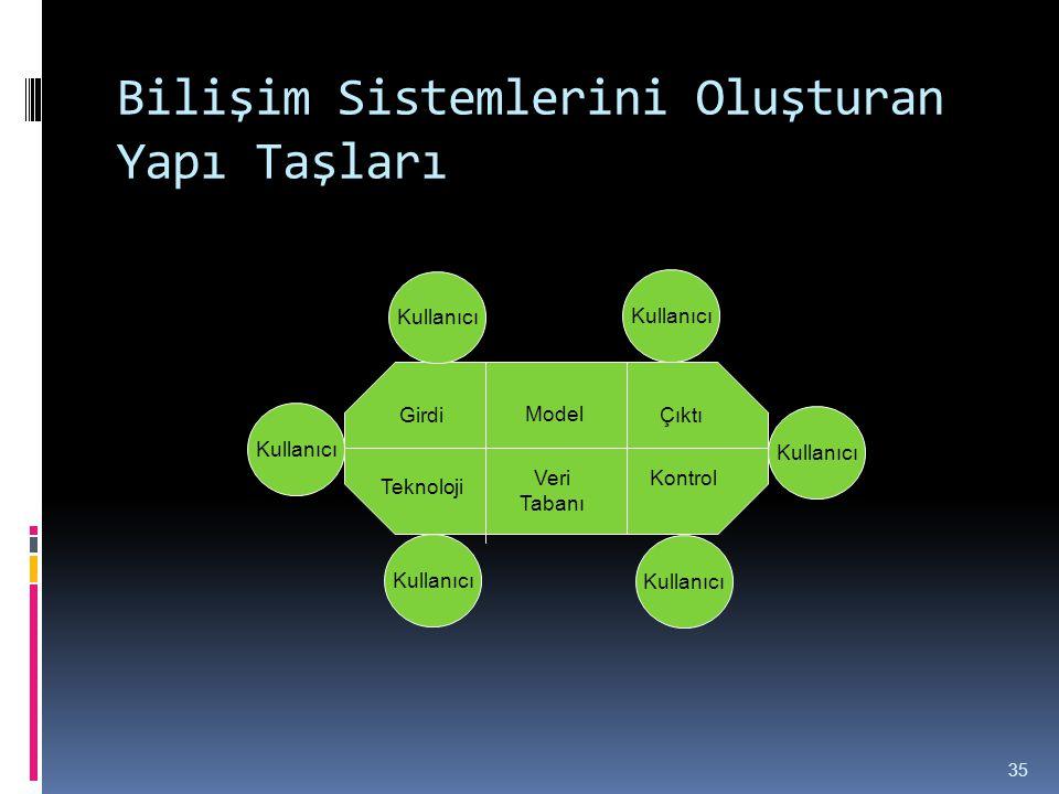 Bilişim Sistemlerini Oluşturan Yapı Taşları