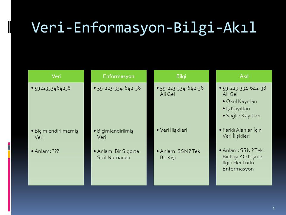 Veri-Enformasyon-Bilgi-Akıl