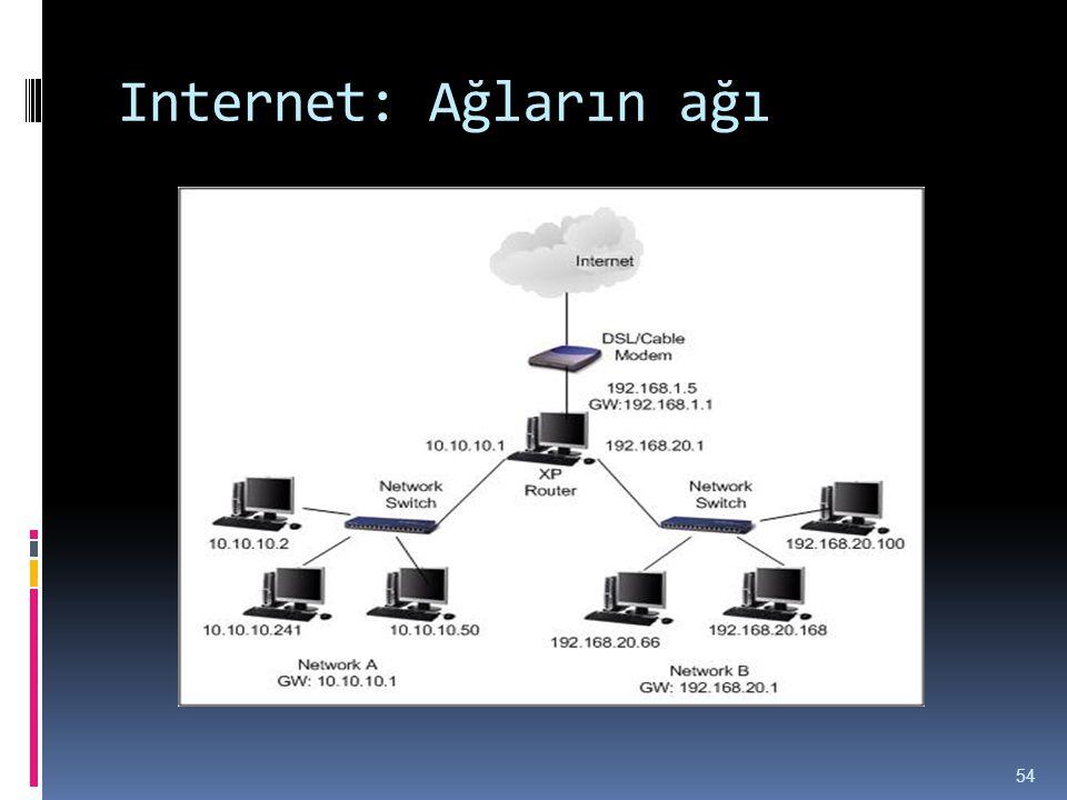 Internet: Ağların ağı