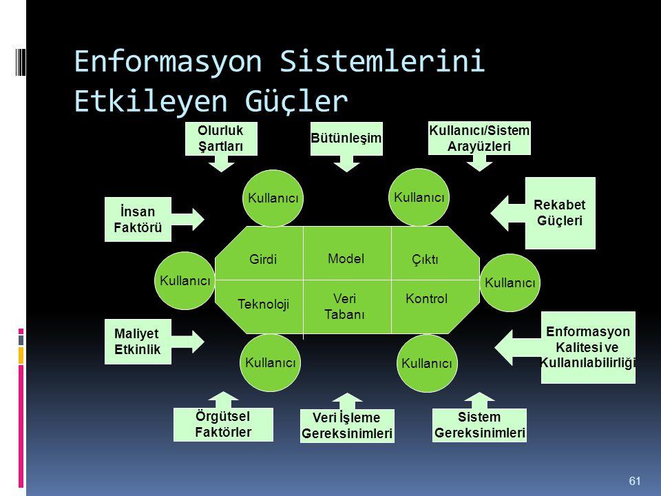 Enformasyon Sistemlerini Etkileyen Güçler