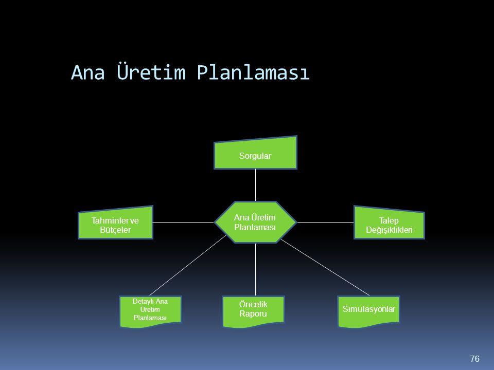 Detaylı Ana Üretim Planlaması
